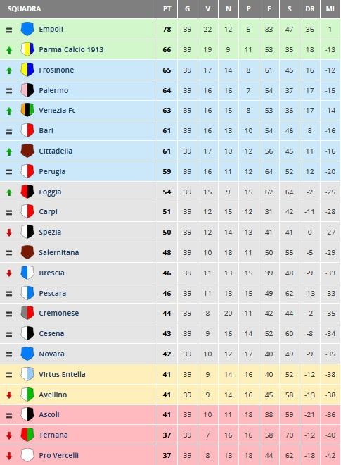 Serie B La Situazione Venezia E Cittadella Sognano La Promozione Diretta Triveneto Goal