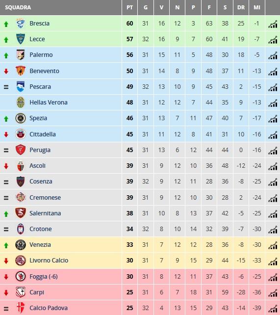 Classifica Serie B